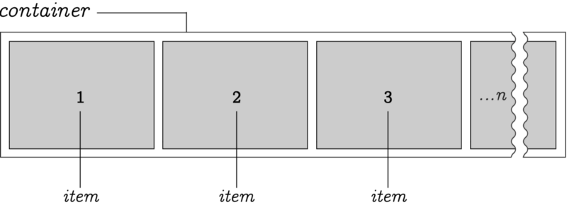 Here we have an arbitrary n-number of items positioned within a container. By default, items stretch from left to right. However, the origin point can be reversed.