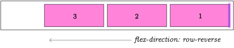 flex-direction row-reverse changes direction of the item list flow...default is row, which means flowing from left to right, as you would expect!