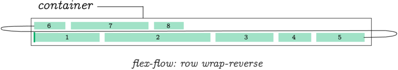 flex flow row wrap reverse