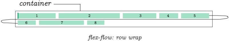 flex-flow:row wrap determines flex-direction to be row and flex-wrap to be wrap.