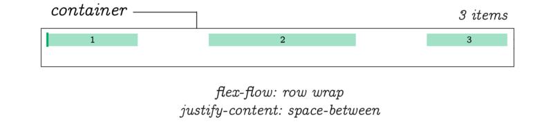 flex flow rap justify content space between example