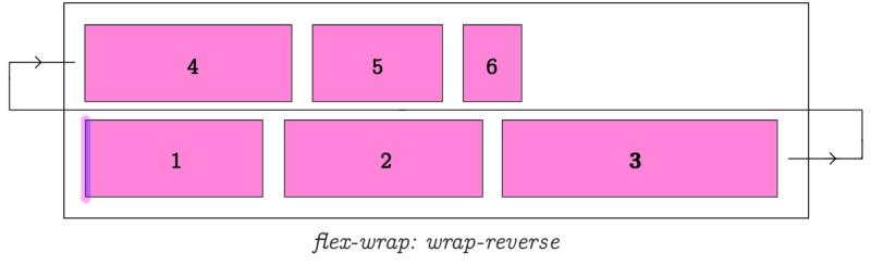 flex wrap wrap reverse example