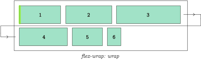 flex-wrap:wrap determines how items are wrapped when parent container runs out of space.