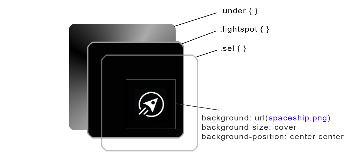structure of PS5 selectable UI button in HTML, CSS and JavaScript